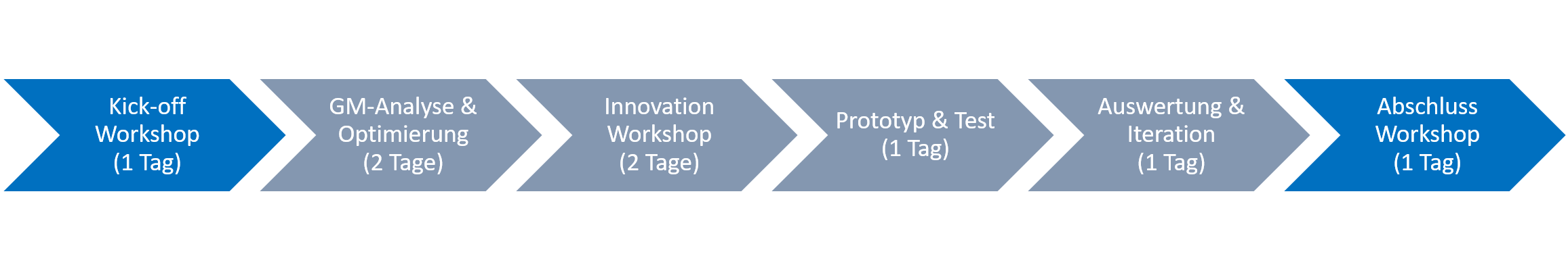 Ablauf des Programms: Kick-off Workshop (1 Tag) - GM-Analyse/Optimierung (2 Tage) - Innovation Workshop (2 Tage) - Prototyp/Test (1 Tag) - Auswertung/Iteration (1 Tag) - Abschluss Workshop (1 Tag)